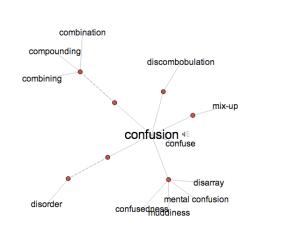 Confusion_VT